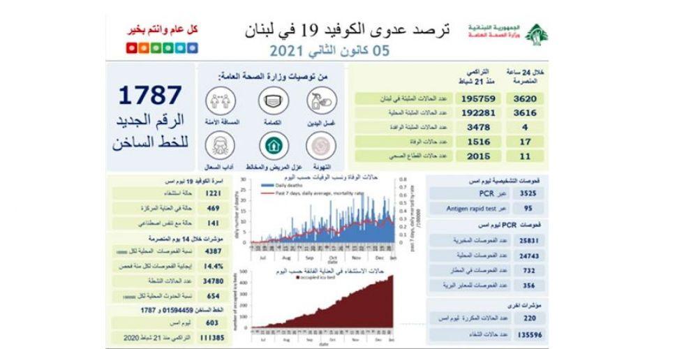 تابع الأرقام الصادمة لاصابات كورونا على موقع وزارة الصحة